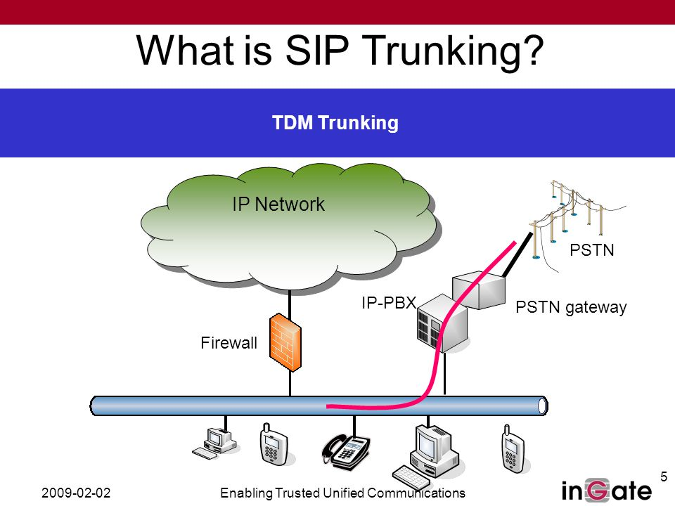 2009-02-02Enabling Trusted Unified Communications 5 PSTN gateway What is SIP Trunking.
