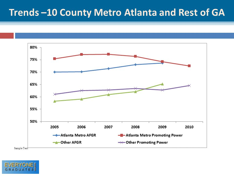 Trends –10 County Metro Atlanta and Rest of GA Sample Text