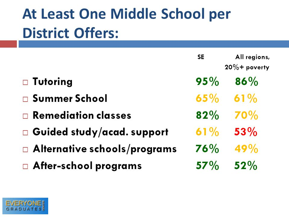 At Least One Middle School per District Offers: SE All regions, 20%+ poverty  Tutoring 95% 86%  Summer School 65% 61%  Remediation classes 82% 70%  Guided study/acad.