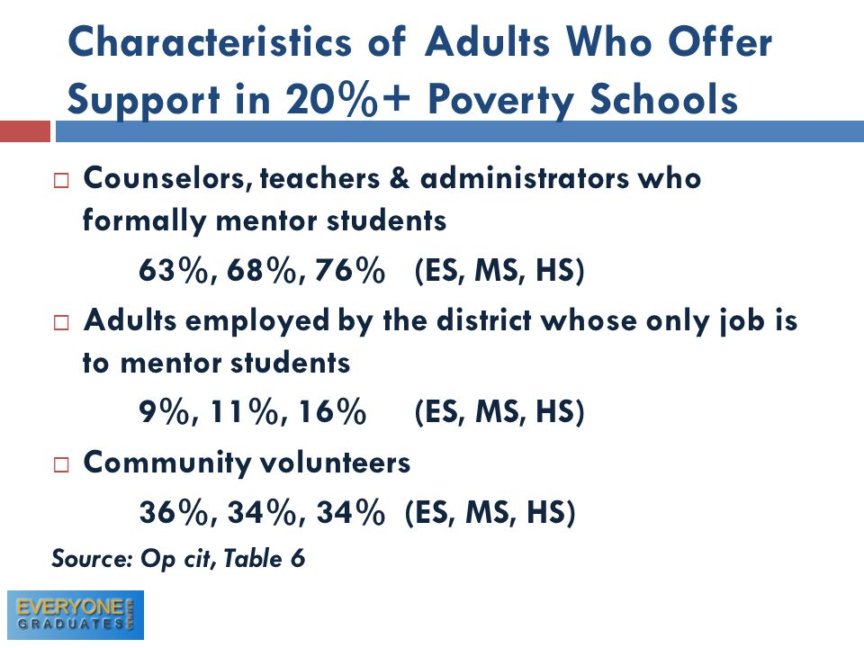 Characteristics of Adults Who Offer Support in 20%+ Poverty Schools  Counselors, teachers & administrators who formally mentor students 63%, 68%, 76% (ES, MS, HS)  Adults employed by the district whose only job is to mentor students 9%, 11%, 16% (ES, MS, HS)  Community volunteers 36%, 34%, 34% (ES, MS, HS) Source: Op cit, Table 6