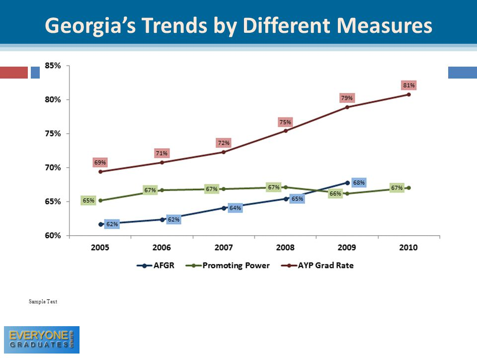Georgia's Trends by Different Measures Sample Text