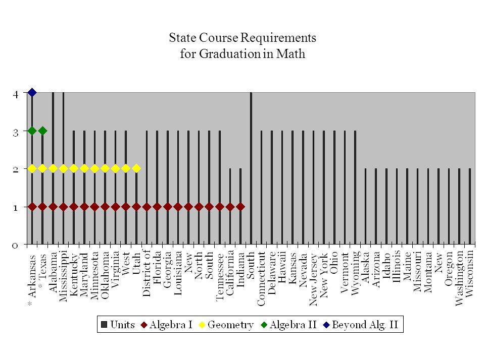 State Course Requirements for Graduation in Math