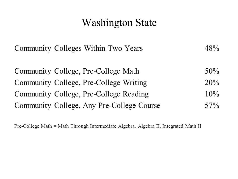 Washington State Community Colleges Within Two Years48% Community College, Pre-College Math50% Community College, Pre-College Writing20% Community College, Pre-College Reading10% Community College, Any Pre-College Course57% Pre-College Math = Math Through Intermediate Algebra, Algebra II, Integrated Math II
