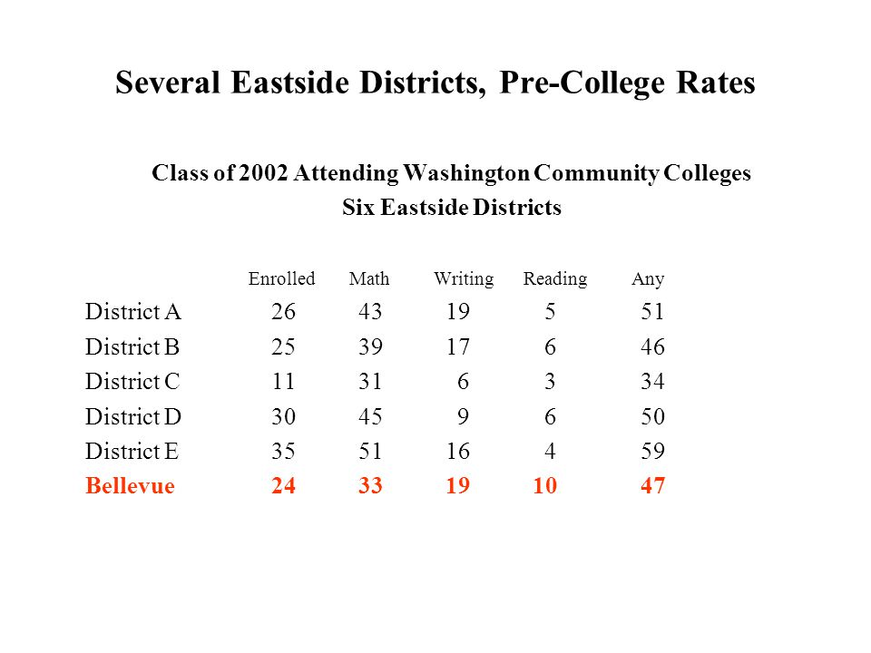 Several Eastside Districts, Pre-College Rates Class of 2002 Attending Washington Community Colleges Six Eastside Districts Enrolled Math Writing Reading Any District A264319 551 District B253917 646 District C1131 6 334 District D3045 9 650 District E355116 459 Bellevue2433191047