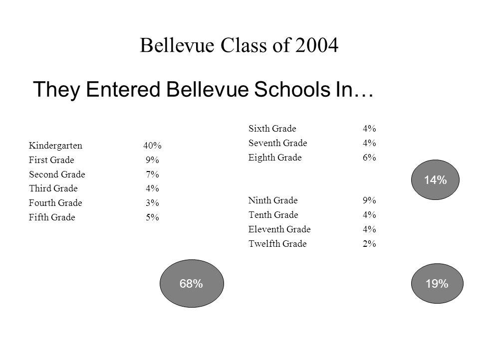 Bellevue Class of 2004 Kindergarten40% First Grade 9% Second Grade 7% Third Grade 4% Fourth Grade 3% Fifth Grade 5% Sixth Grade4% Seventh Grade4% Eighth Grade6% Ninth Grade9% Tenth Grade4% Eleventh Grade4% Twelfth Grade2% They Entered Bellevue Schools In… 68% 14% 19%