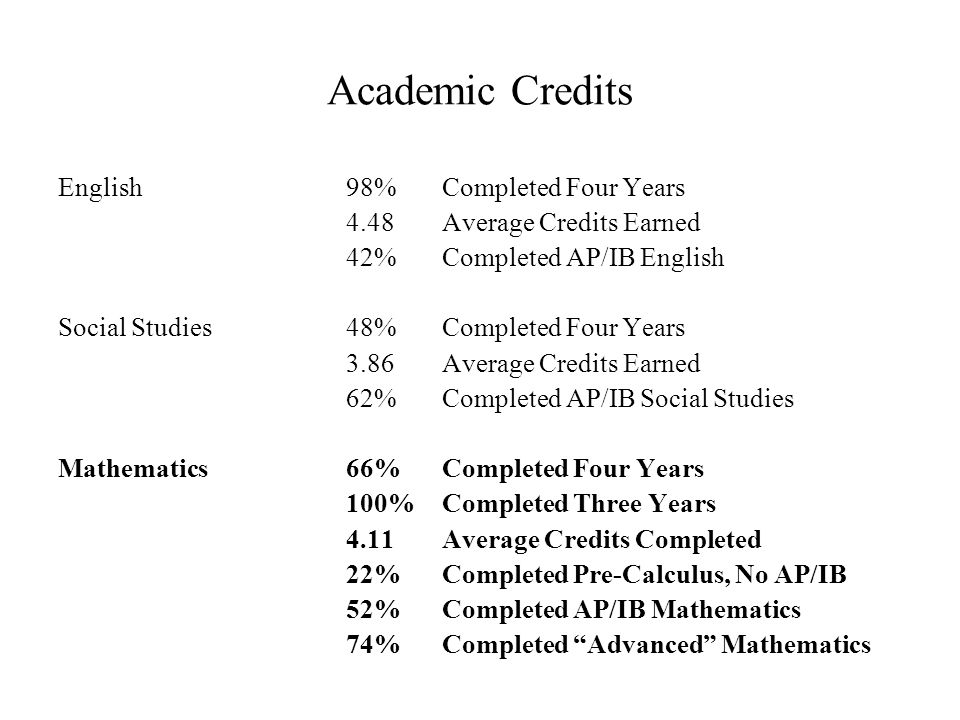 Academic Credits English98%Completed Four Years 4.48Average Credits Earned 42%Completed AP/IB English Social Studies48%Completed Four Years 3.86Average Credits Earned 62%Completed AP/IB Social Studies Mathematics66%Completed Four Years 100%Completed Three Years 4.11Average Credits Completed 22% Completed Pre-Calculus, No AP/IB 52%Completed AP/IB Mathematics 74%Completed Advanced Mathematics