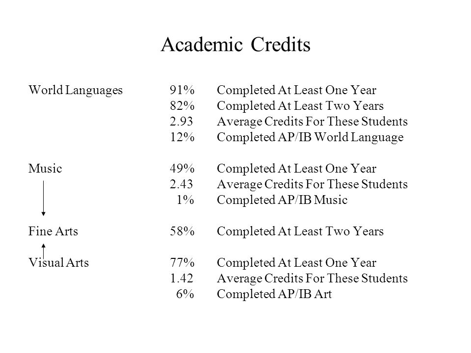 Academic Credits World Languages91%Completed At Least One Year 82%Completed At Least Two Years 2.93Average Credits For These Students 12%Completed AP/IB World Language Music49%Completed At Least One Year 2.43Average Credits For These Students 1%Completed AP/IB Music Fine Arts58%Completed At Least Two Years Visual Arts77%Completed At Least One Year 1.42Average Credits For These Students 6%Completed AP/IB Art