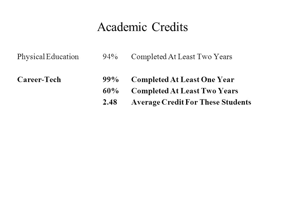 Academic Credits Physical Education94%Completed At Least Two Years Career-Tech99%Completed At Least One Year 60%Completed At Least Two Years 2.48 Average Credit For These Students
