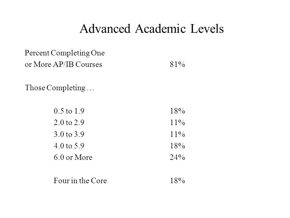 Advanced Academic Levels Percent Completing One or More AP/IB Courses81% Those Completing … 0.5 to 1.918% 2.0 to 2.911% 3.0 to 3.911% 4.0 to 5.918% 6.