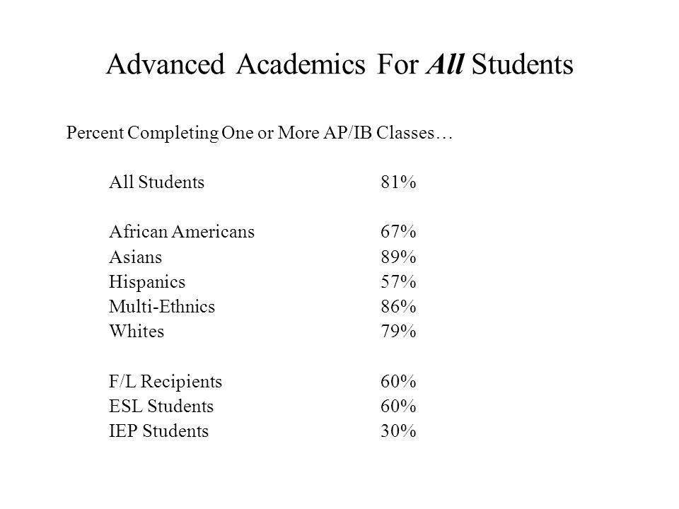 Advanced Academics For All Students Percent Completing One or More AP/IB Classes… All Students81% African Americans67% Asians89% Hispanics57% Multi-Ethnics86% Whites79% F/L Recipients60% ESL Students60% IEP Students30%