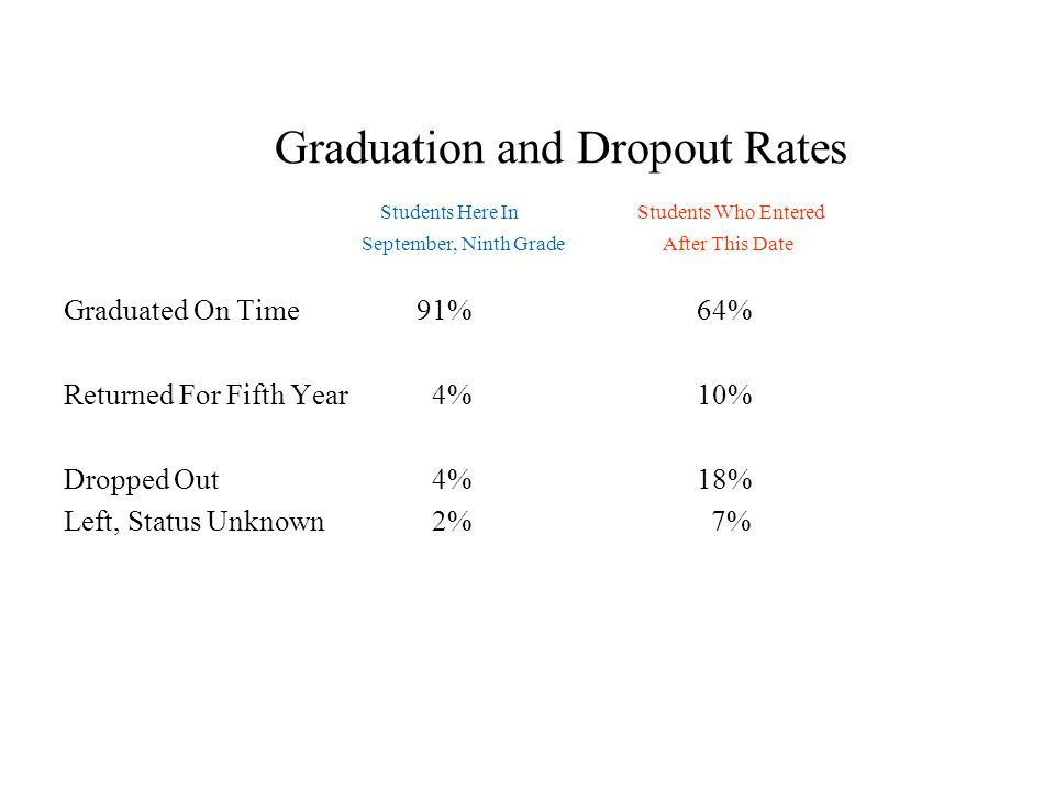 Graduation and Dropout Rates Students Here In Students Who Entered September, Ninth Grade After This Date Graduated On Time 91% 64% Returned For Fifth Year 4% 10% Dropped Out 4% 18% Left, Status Unknown 2% 7%