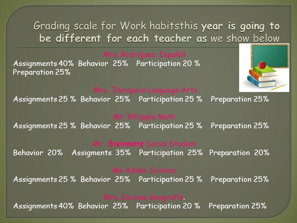 Mrs.Rodríguez. Español Proyectos 30% Exámenes 30% Lecciones de ortografía 20% Quizzes 20% Mrs.