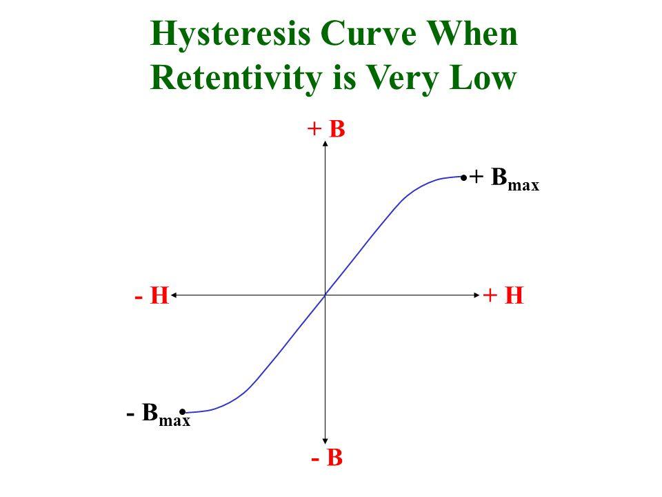 Hysteresis Curve When Retentivity is Very Low - H+ H + B - B + B max - B max