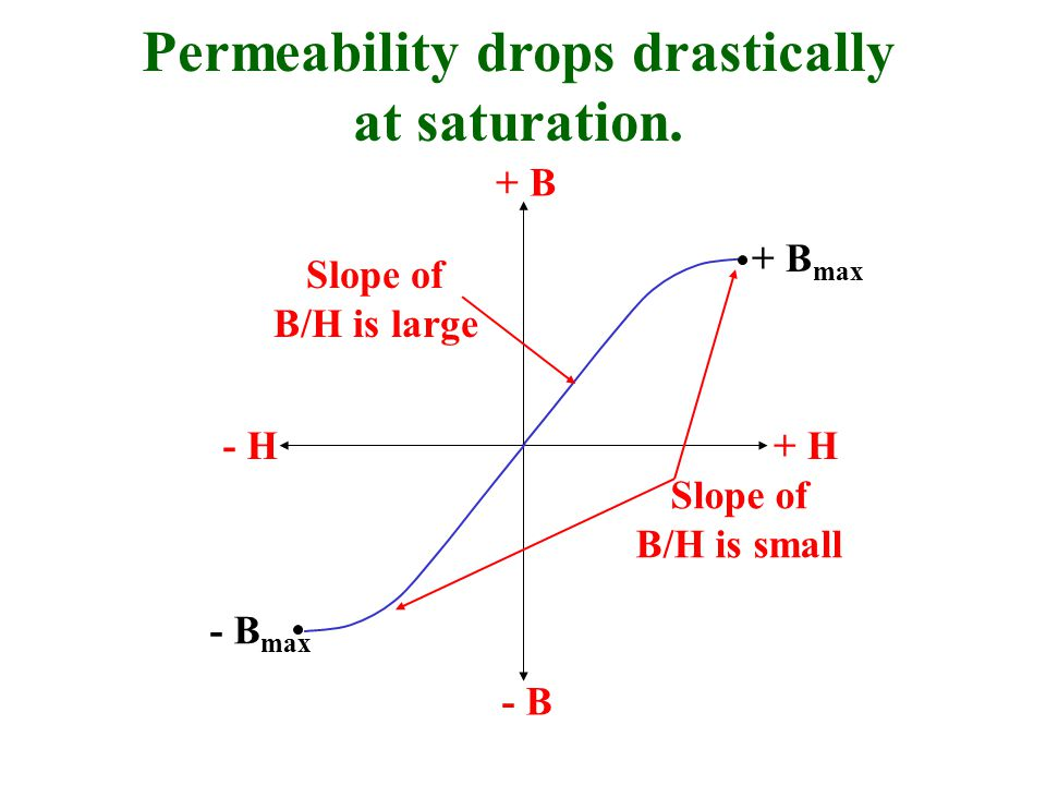 Permeability drops drastically at saturation. - H+ H + B - B + B max - B max Slope of B/H is small Slope of B/H is large