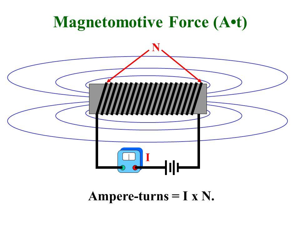 Magnetomotive Force (At) Ampere-turns = I x N. I N