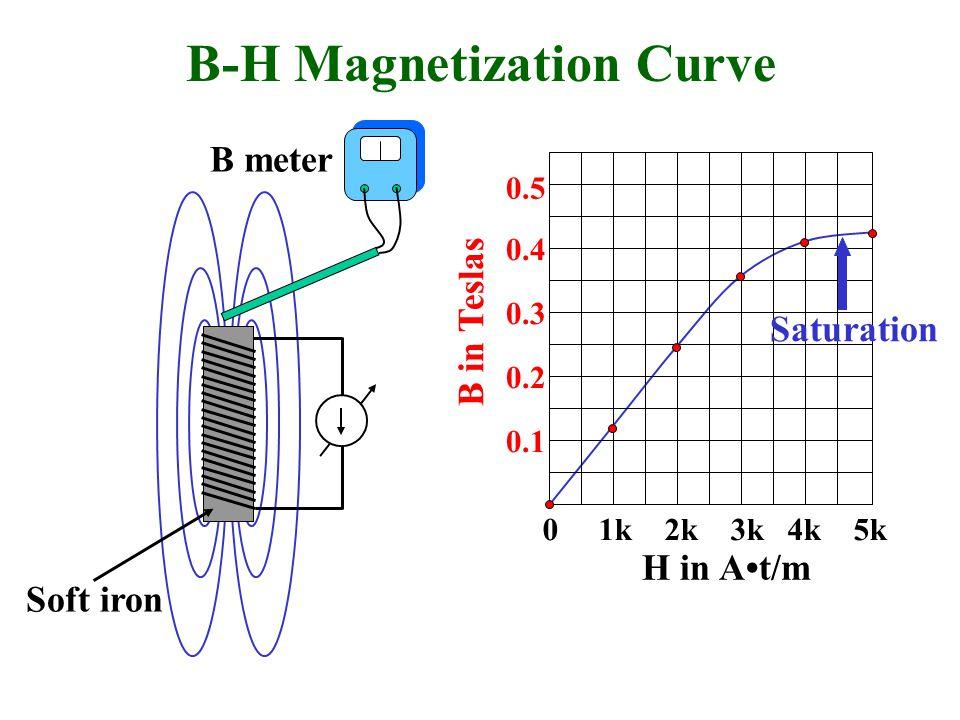 0 1k 2k 3k 4k 5k 0.1 0.2 0.3 0.4 H in At/m B in Teslas 0.5 B-H Magnetization Curve B meter Soft iron Saturation