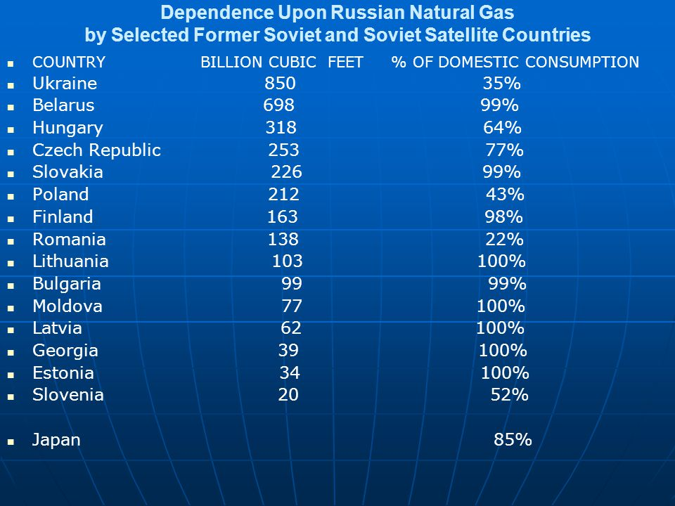 Dependence Upon Russian Natural Gas by Selected Former Soviet and Soviet Satellite Countries COUNTRY BILLION CUBIC FEET % OF DOMESTIC CONSUMPTION Ukraine 850 35% Belarus 698 99% Hungary 318 64% Czech Republic 253 77% Slovakia 226 99% Poland 212 43% Finland 163 98% Romania 138 22% Lithuania 103 100% Bulgaria 99 99% Moldova 77 100% Latvia 62 100% Georgia 39 100% Estonia 34 100% Slovenia 20 52% Japan 85%