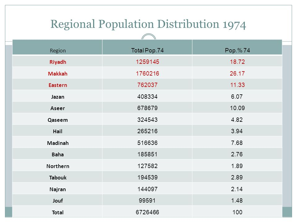 Regional Population Distribution 1974 Pop.% 74Total Pop.74 Region 18.721259145 Riyadh 26.171760216 Makkah 11.33762037 Eastern 6.07408334 Jazan 10.09678679 Aseer 4.82324543 Qaseem 3.94265216 Hail 7.68516636 Madinah 2.76185851 Baha 1.89127582 Northern 2.89194539 Tabouk 2.14144097 Najran 1.4899591 Jouf 1006726466 Total