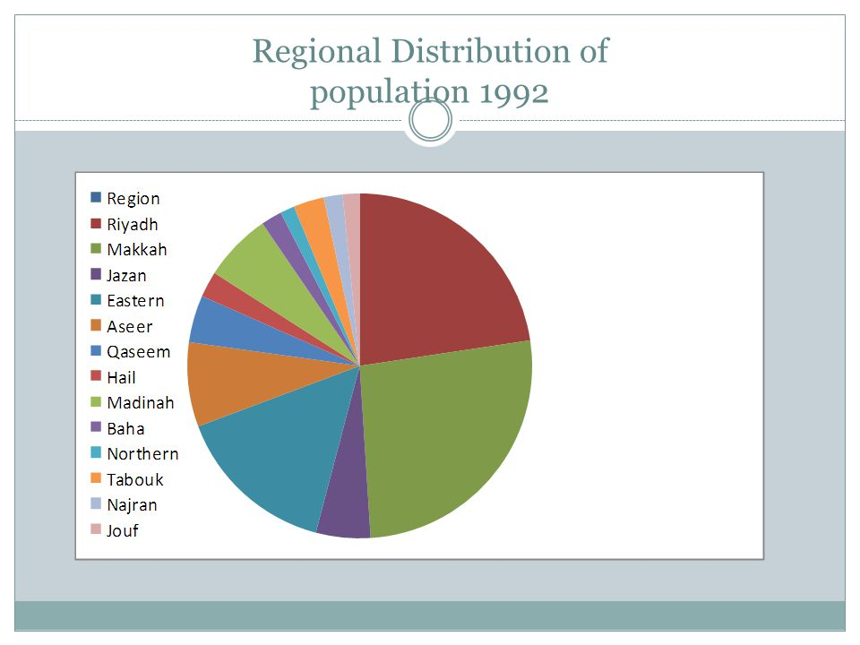 Regional Distribution of population 1992