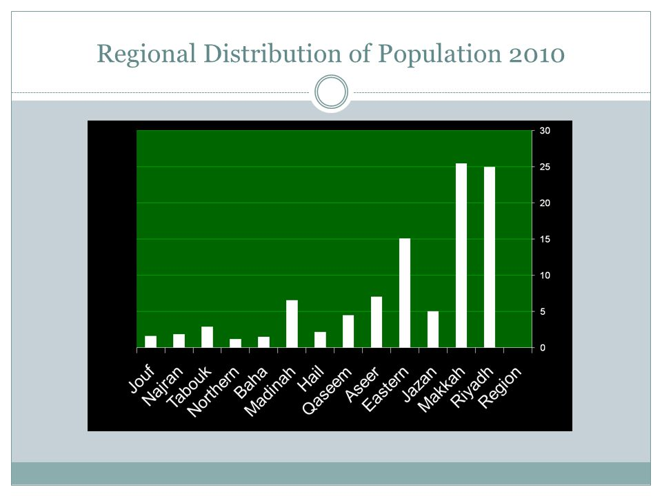 Regional Distribution of Population 2010