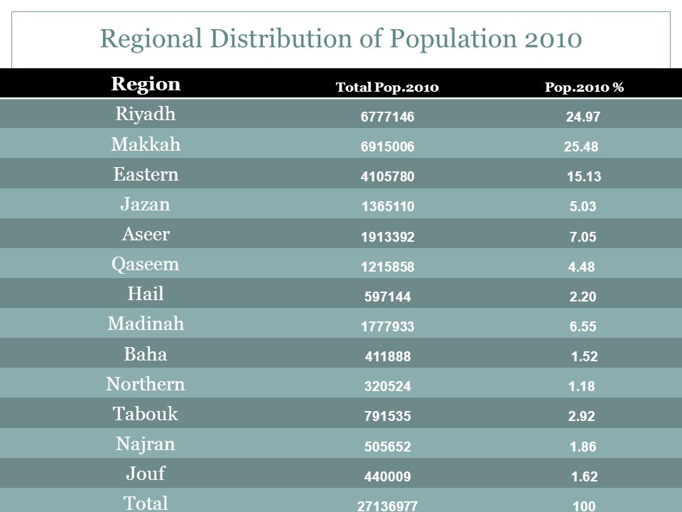 Regional Distribution of Population 2010 Pop.2010 %Total Pop.2010 Region 24.976777146 Riyadh 25.486915006 Makkah 15.134105780 Eastern 5.031365110 Jazan 7.051913392 Aseer 4.481215858 Qaseem 2.20597144 Hail 6.551777933 Madinah 1.52411888 Baha 1.18320524 Northern 2.92791535 Tabouk 1.86505652 Najran 1.62440009 Jouf 10027136977 Total