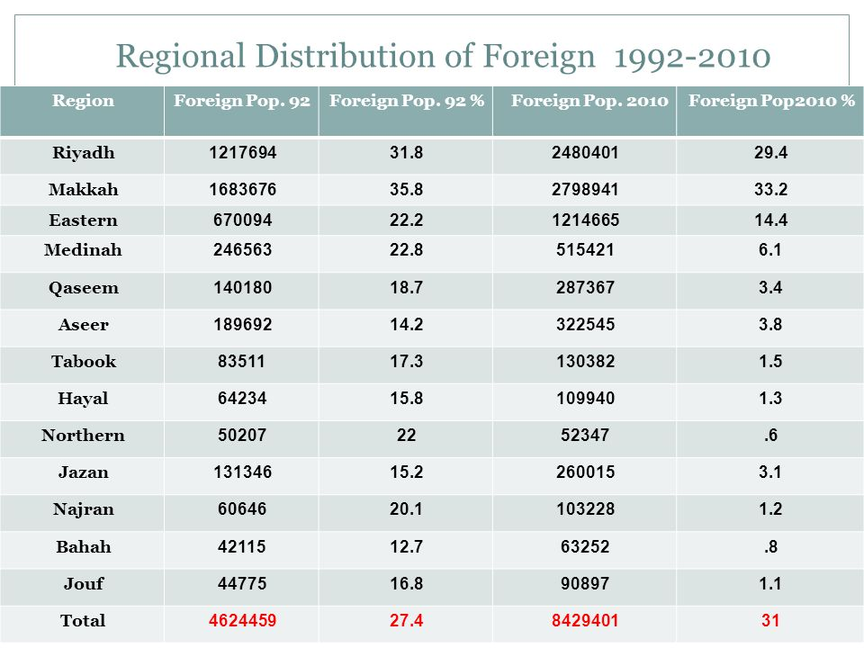 Regional Distribution of Foreign 1992-2010 Foreign Pop2010 %Foreign Pop.
