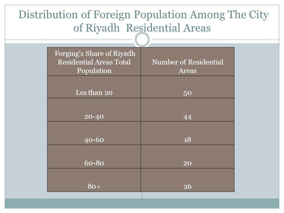 Distribution of Foreign Population Among The City of Riyadh Residential Areas Forging s Share of Riyadh Residential Areas Total Population Number of Residential Areas Les than 2050 20-4044 40-6018 60-8020 80+26