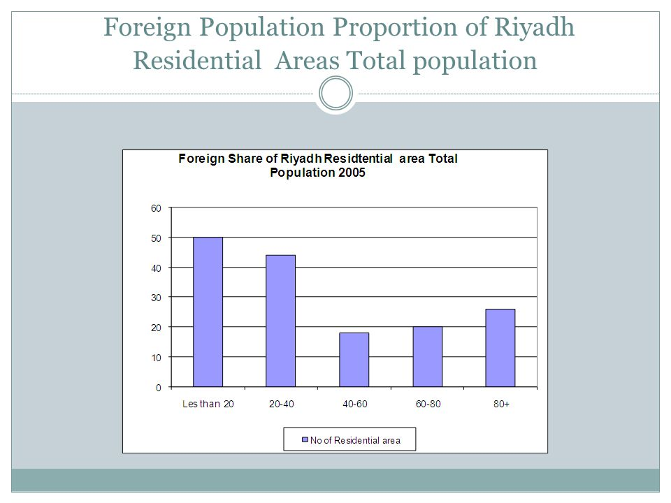 Foreign Population Proportion of Riyadh Residential Areas Total population