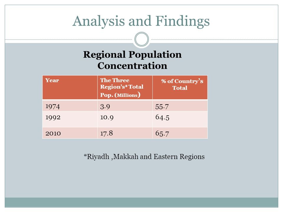 Analysis and Findings YearThe Three Region's* Total Pop. ( Millions ) % of Country 's Total 19743.955.7 199210.964.5 201017.865.7 Regional Population
