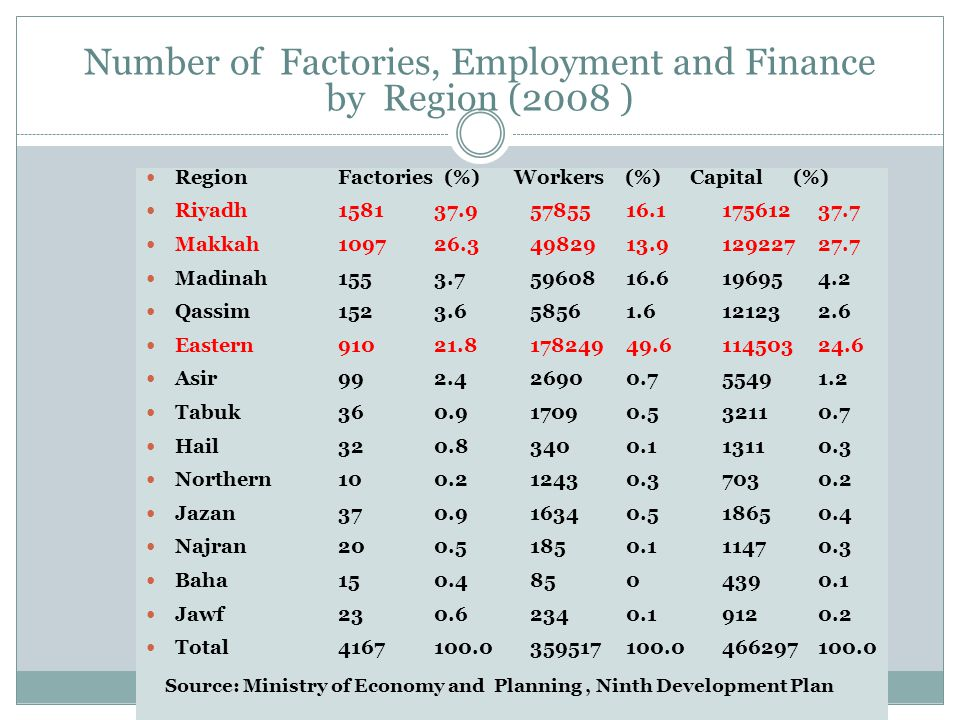 Number of Factories, Employment and Finance by Region (2008 ) Region Factories (%) Workers (%) Capital (%) Riyadh 1581 37.9 57855 16.1 175612 37.7 Makkah 1097 26.3 49829 13.9 129227 27.7 Madinah 155 3.7 59608 16.6 19695 4.2 Qassim 152 3.6 5856 1.6 12123 2.6 Eastern 910 21.8 178249 49.6 114503 24.6 Asir 99 2.4 2690 0.7 5549 1.2 Tabuk 36 0.9 1709 0.5 3211 0.7 Hail 32 0.8 340 0.1 1311 0.3 Northern 10 0.2 1243 0.3 703 0.2 Jazan 37 0.9 1634 0.5 1865 0.4 Najran 20 0.5 185 0.1 1147 0.3 Baha 15 0.4 85 0 439 0.1 Jawf 23 0.6 234 0.1 912 0.2 Total 4167 100.0 359517 100.0 466297 100.0 Source: Ministry of Economy and Planning, Ninth Development Plan