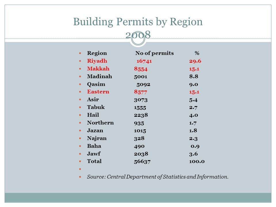 Building Permits by Region 2008 Region No of permits % Riyadh 16741 29.6 Makkah 8554 15.1 Madinah 5001 8.8 Qasim 5092 9.0 Eastern8577 15.1 Asir 3073 5.4 Tabuk 1555 2.7 Hail 2238 4.0 Northern 935 1.7 Jazan 1015 1.8 Najran 328 2.3 Baha 490 0.9 Jawf 2038 3.6 Total 56637 100.0 Source: Central Department of Statistics and Information.