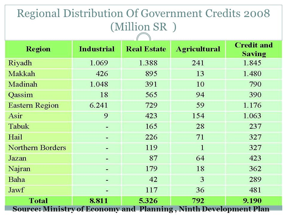 Regional Distribution Of Government Credits 2008 (Million SR ) Source: Ministry of Economy and Planning, Ninth Development Plan