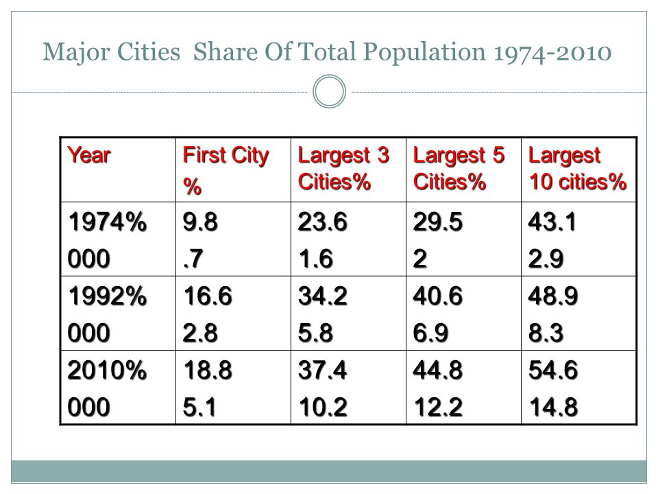 Major Cities Share Of Total Population 1974-2010 Year First City % Largest 3 Cities% Largest 5 Cities% Largest 10 cities% 1974%0009.8.723.61.629.5243.