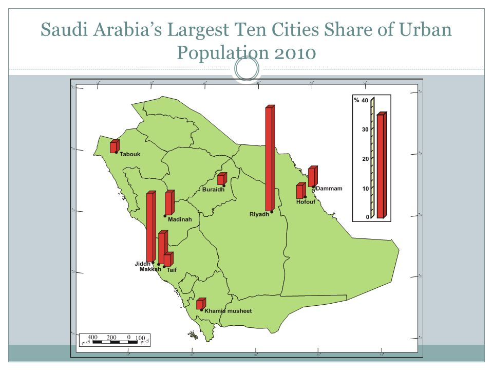 Saudi Arabia's Largest Ten Cities Share of Urban Population 2010