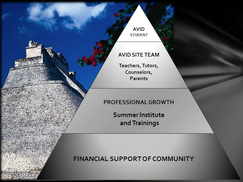 AVID STUDENT AVID SITE TEAM Teachers, Tutors, Counselors, Parents AVID SITE TEAM Teachers, Tutors, Counselors, Parents PROFESSIONAL GROWTH Summer Institute and Trainings PROFESSIONAL GROWTH Summer Institute and Trainings FINANCIAL SUPPORT OF COMMUNITY
