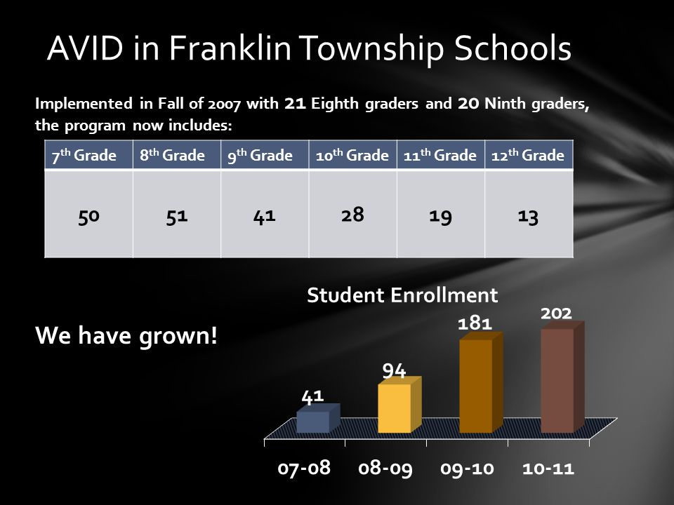 Implemented in Fall of 2007 with 21 Eighth graders and 20 Ninth graders, the program now includes: We have grown.