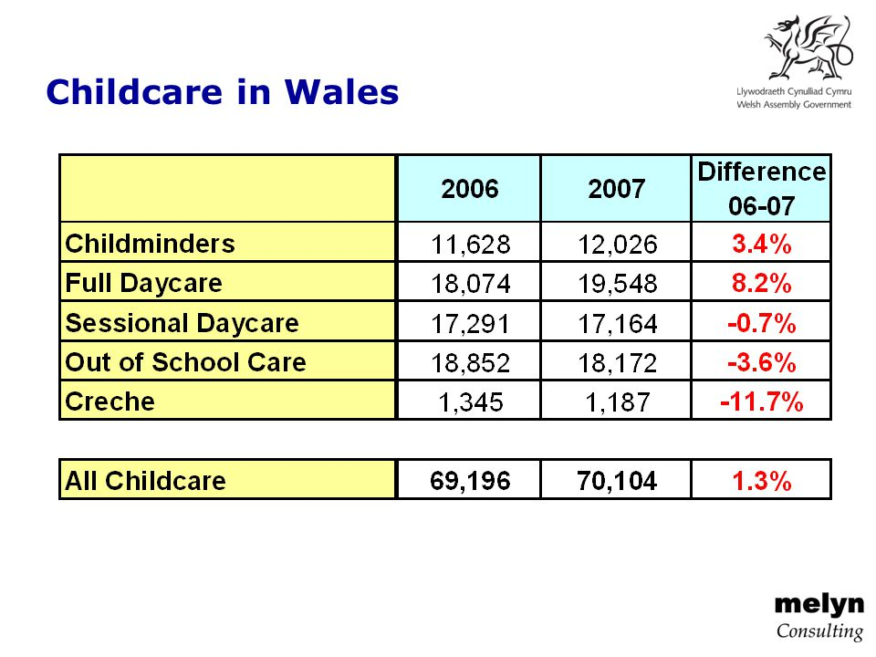 Childcare in Wales