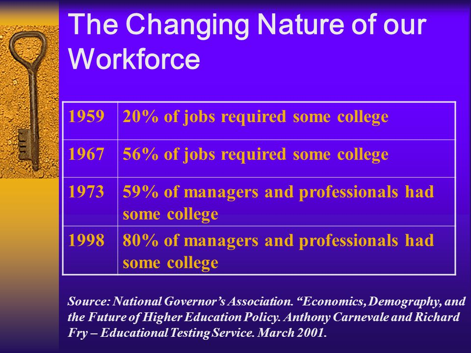 The Changing Nature of our Workforce 195920% of jobs required some college 196756% of jobs required some college 197359% of managers and professionals had some college 199880% of managers and professionals had some college Source: National Governor's Association.