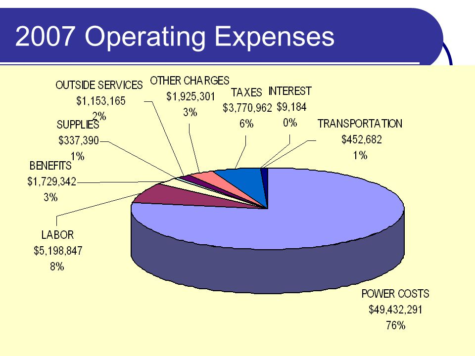 2007 Operating Expenses