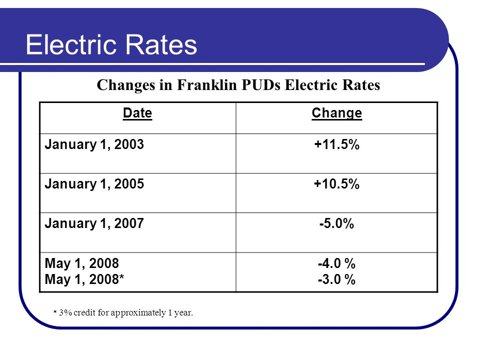 Electric Rates DateChange January 1, 2003+11.5% January 1, 2005+10.5% January 1, 2007-5.0% May 1, 2008 May 1, 2008* -4.0 % -3.0 % Changes in Franklin