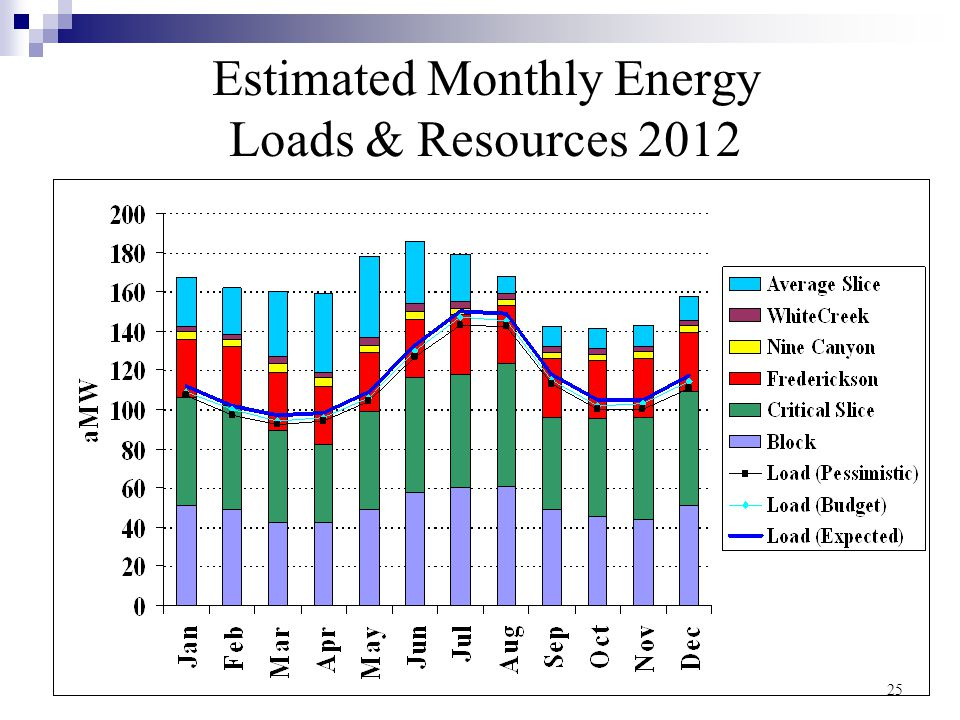25 Estimated Monthly Energy Loads & Resources 2012