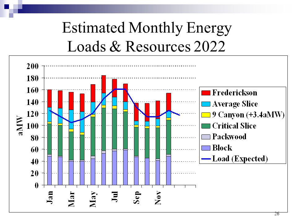 26 Estimated Monthly Energy Loads & Resources 2022