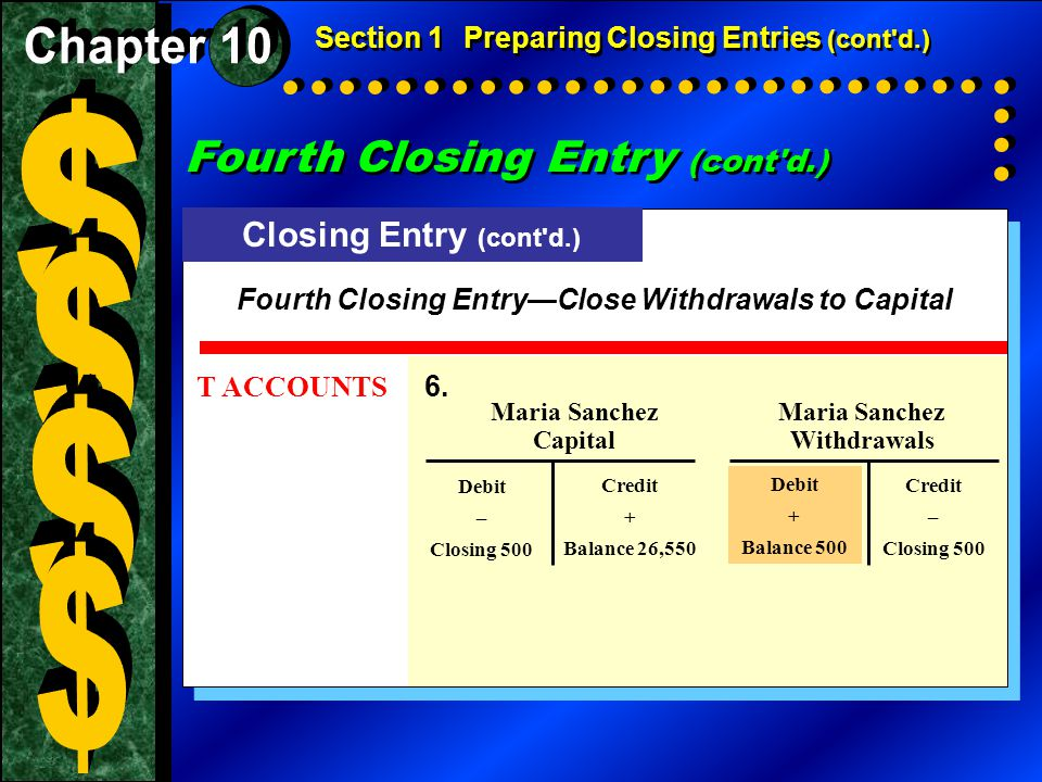 T ACCOUNTS 6. Maria Sanchez CapitalWithdrawals Debit – Closing 500 Credit – Closing 500 Section 1Preparing Closing Entries (cont'd.) Fourth Closing En