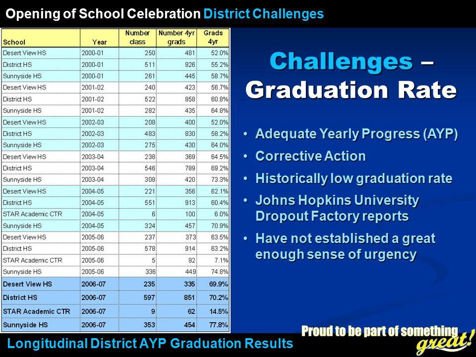 Opening of School Celebration 2008 Longitudinal District AYP Graduation Results Challenges – Graduation Rate Adequate Yearly Progress (AYP)Adequate Ye