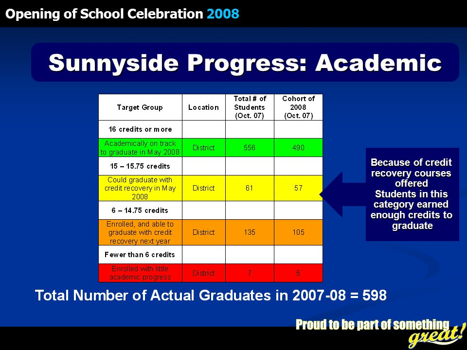 Opening of School Celebration 2008 Sunnyside Progress: Academic Because of credit recovery courses offered Students in this category earned enough credits to graduate
