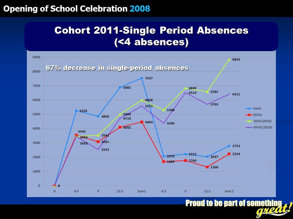 Opening of School Celebration 2008 Cohort 2011-Single Period Absences (<4 absences) 67% decrease in single-period absences
