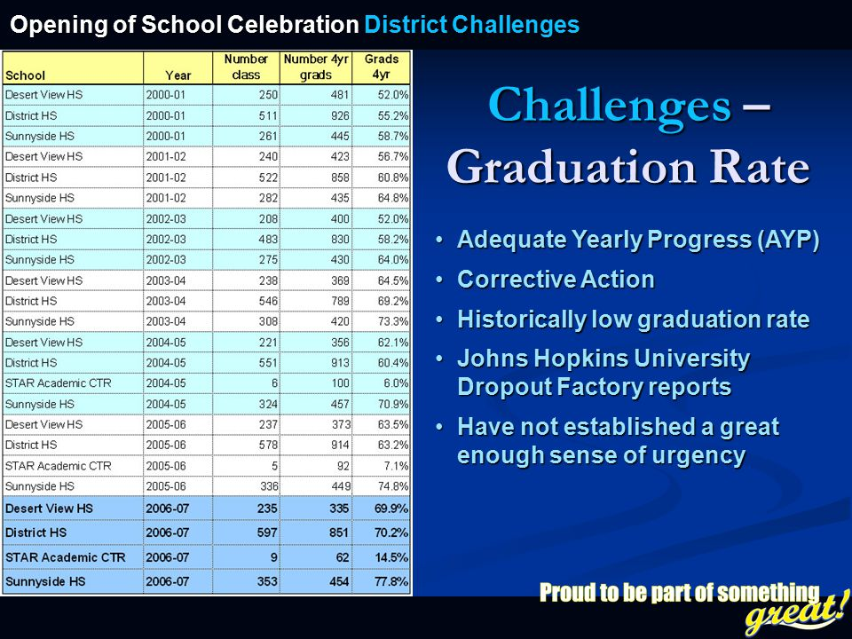 Opening of School Celebration 2008 Challenges – Graduation Rate Adequate Yearly Progress (AYP)Adequate Yearly Progress (AYP) Corrective ActionCorrecti