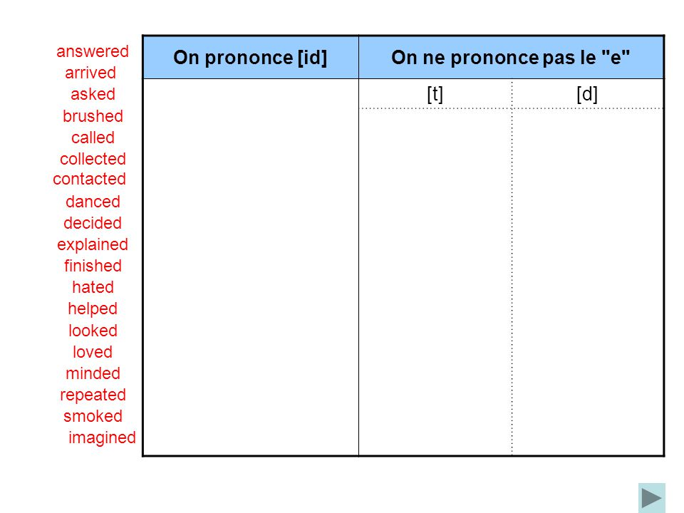 On prononce [id]On ne prononce pas le e [t][d] answered arrived asked brushed called collected contacted danced decided explained finished hated helped looked loved minded repeated smoked imagined