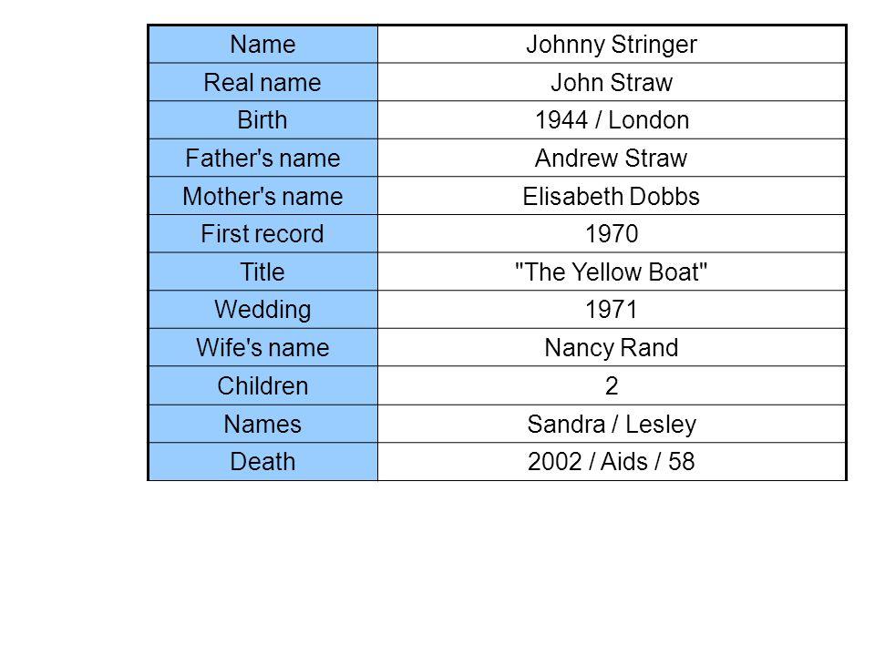 NameJohnny Stringer Real nameJohn Straw Birth1944 / London Father's nameAndrew Straw Mother's nameElisabeth Dobbs First record1970 Title