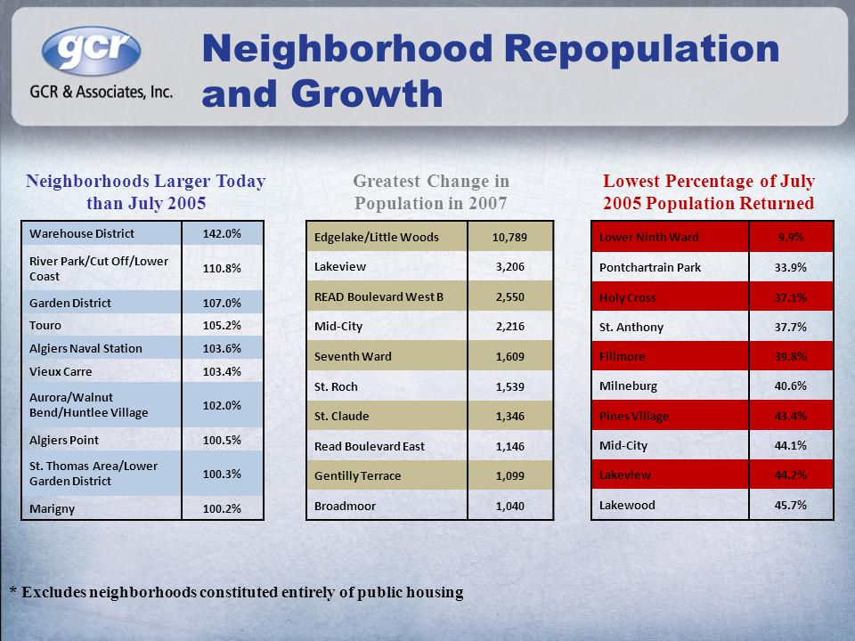 Neighborhood Repopulation and Growth Edgelake/Little Woods10,789 Lakeview3,206 READ Boulevard West B2,550 Mid-City2,216 Seventh Ward1,609 St.